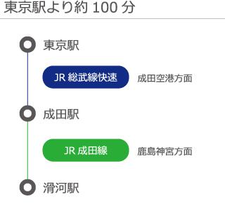 東京駅より約100分路線図