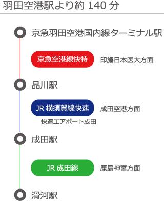 羽田空港駅より約140分路線図