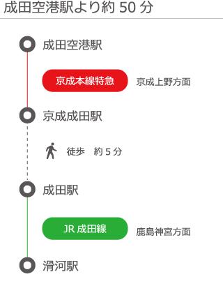 成田空港駅より約50分路線図